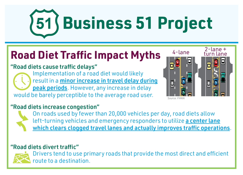 Road Diet Myths